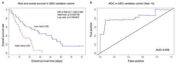 The gene biomarker can greatly classifiy PC patients into high-risk and low-risk groups (p<0.001).