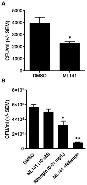 Pretreatment with ML141 and cotreatment of ML141 with rifampin reduces intracellular Staphylococcus aureus infection.
