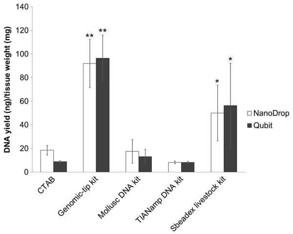Average DNA yield measured with NanoDrop spectrophotometer and Qubit Fluorometer of shrimp muscle using different DNA extraction methods after purified by AMPure PB bead.