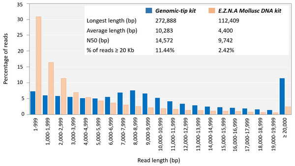 Read length distribution using DNA extracted by Mollusc DNA kit and Genomic-tip 100/G kit.