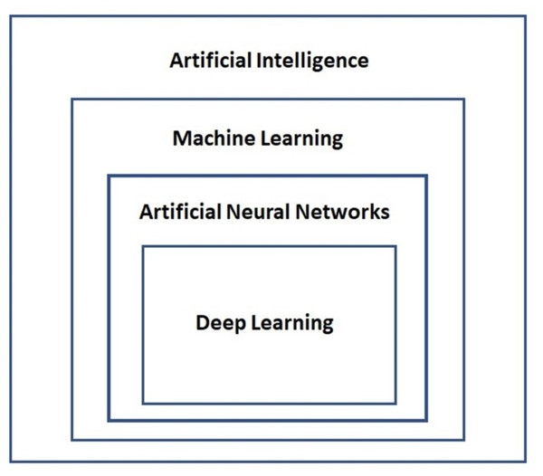Relationship between artificial intelligence, machine learning, artificial neural networks and deep learning.