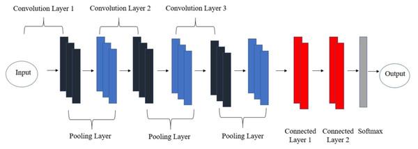 Convolutional neural network architecture.