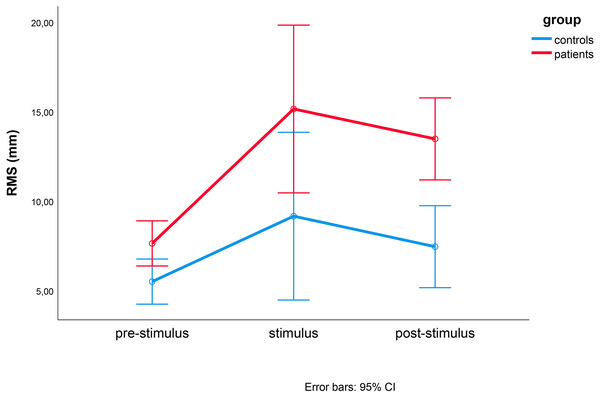 Results of repeated measures ANOVA of RMS differences between controls (blue) and MCI patients (red) during pre-stimulus, stimulus, and post-stimulus periods.