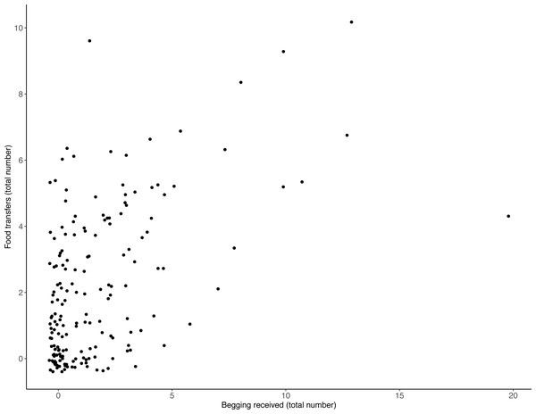 Number of individual food transfers across all trials, as a function of begging received.