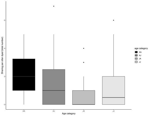 Dyadic voluntary sharing occurrences across all experimental food presentations as a function of the otter dyad's age composition.