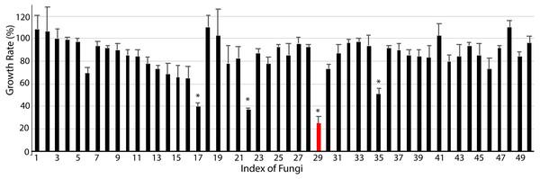 Anti-chronic myeloid leukemia screening results.