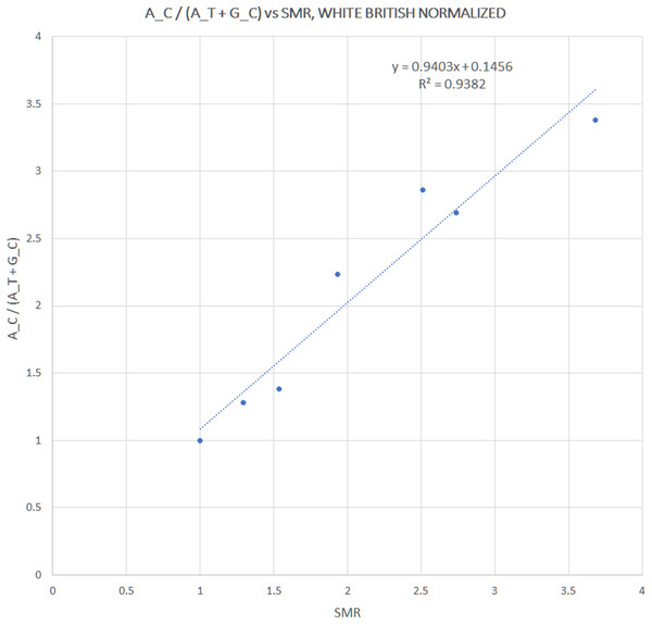 Correlation between pooled h1 haplotype ratios and Standardized Mortality Ratios (SMR), with Pearson r = 0.9687, p = 3 × 10−4.