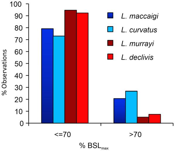Percentage of maximum basal skull length (%BSLmax) of the four species of South African Lystrosaurus..