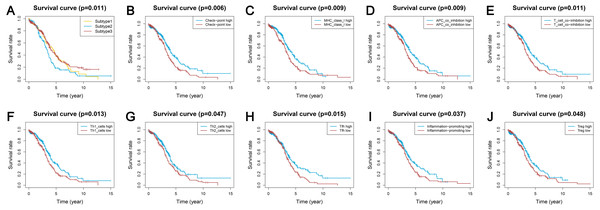 Kaplan-Meier curves showing survival prognosis of the ovarian cancer subtypes and immune-associated gene sets.