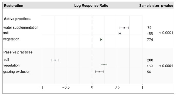 Log response ratio (effect size) and 95% confidence intervals for active and passive restoration practices in agricultural dryland ecosystems.
