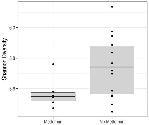 Metformin treatment and microbiota diversity.