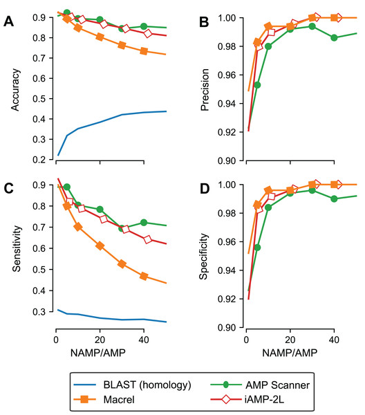 Specificity is maintained even when controlling for homology in training and testing.