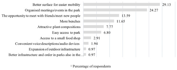 Percentage distribution of answers of all respondents to the question about factors influencing their willingness to stay in the park more often or longer.