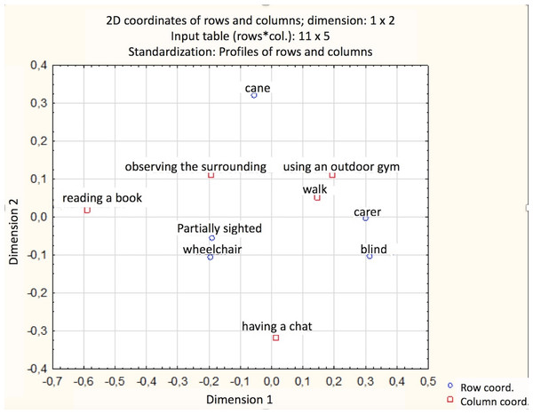 Analysis of the correspondence presenting the relationship between belonging to one of the groups of disabilities and most frequently performed activities (the distance between these elements reflects the strength of the relationship).