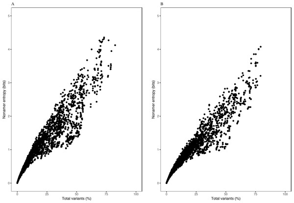 Relationship between entropy and incidence of total variants for (A) avian and (B) human H5N1 influenza A virus proteome nonamer positions.