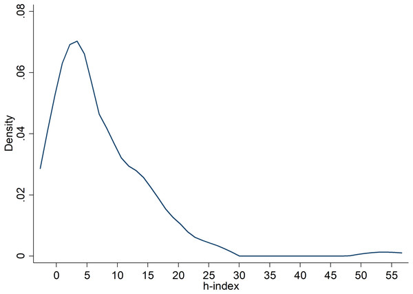 Kernel density plot of the distribution of h-indices of the first authored researchers contributing replication effect sizes to this study.