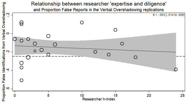 Meta-regression of researcher 'expertise and diligence' on obtained effect size in replicating the verbal overshadowing paradigm.