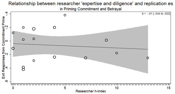 Meta-regression of researcher 'expertise and diligence' on obtained effect size in replicating the priming commitment and betrayal paradigm.
