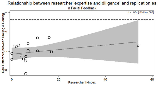 Meta-regression of researcher 'expertise and diligence' on obtained effect size in replicating the facial feedback paradigm.