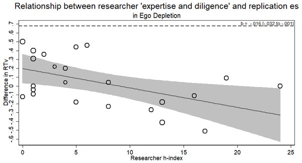 Meta-regression of researcher 'expertise and diligence' on obtained effect size in replicating the ego depletion paradigm.