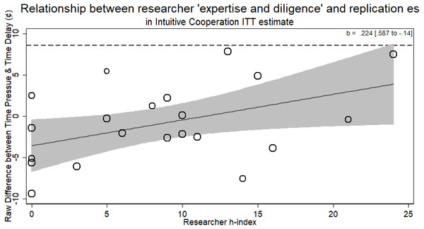 Meta-regression of researcher 'expertise and diligence' on obtained effect size in replicating the intuitive cooperation paradigm using the raw observed differences.