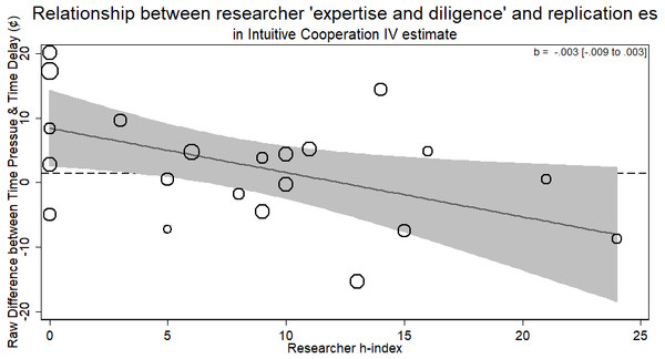 Relationship of researcher h-index and instrumental variable estimate of group contributions on estimated compliance.