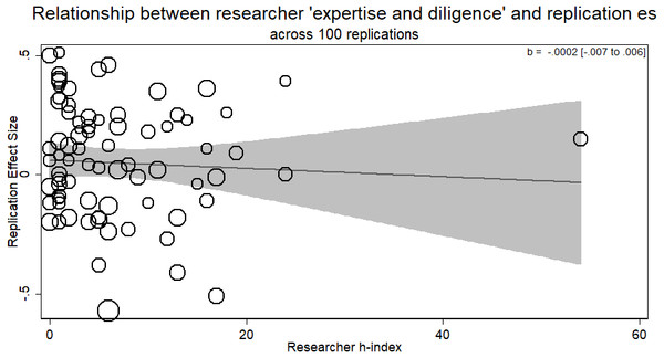Meta-regression of researcher 'expertise and diligence' on obtained effect size across replications in all four RRRs.