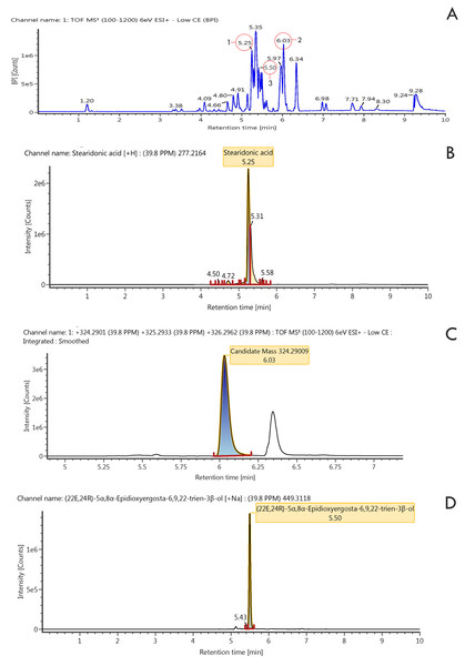 LSMS/MS Chromatogram of ethyl acetate extract and three compounds.