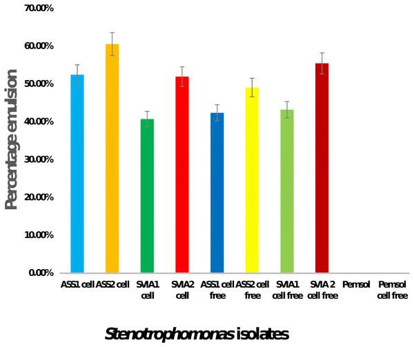 Bio-emulsification activity of Stenotrophomonas sp. Pemsol.