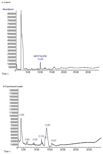 GC-MS image of the metabolites formed by Pemsol degradation of Naphthalene.
