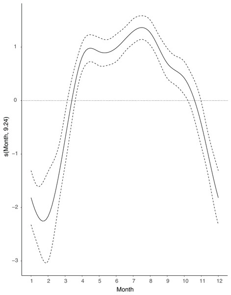 Seasonal variations in the number of hedgehog roadkill using a smoothing function (S) obtained by a generalised additive model (GAM).