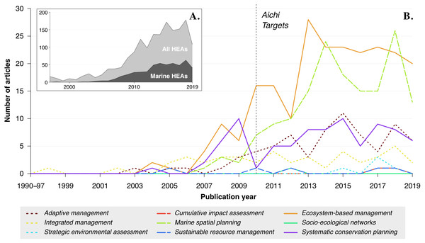 Number of articles per year adopting a Holistic Environmental Approach (HEA) identified in ISI Web of Knowledge.
