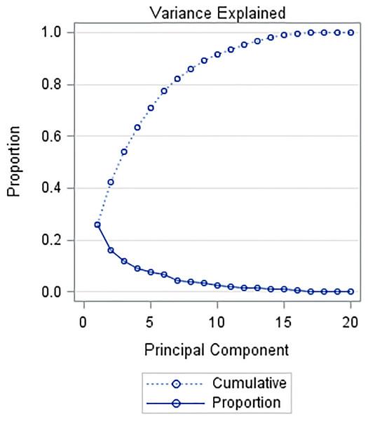 Principal components (90 observations, 20 variables): first three principal components explains 54.3% of total variance.