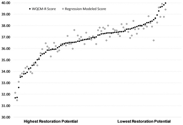 Multivariate regression prediction of restoration priority compared to WQCM-R modeled restoration priority for 90 sub-watersheds, ordered from highest to lowest WQCM-R restoration priority (left to right).