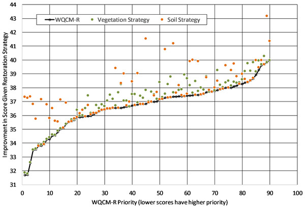 Improvement in WQCM-R scores based on two different restoration strategies (restore native riparian vegetation or stabilize soils).