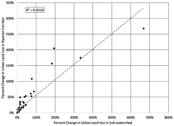 Percent change in urban lands in sub-watershed versus percent change in urban lands in the associated riparian corridors.