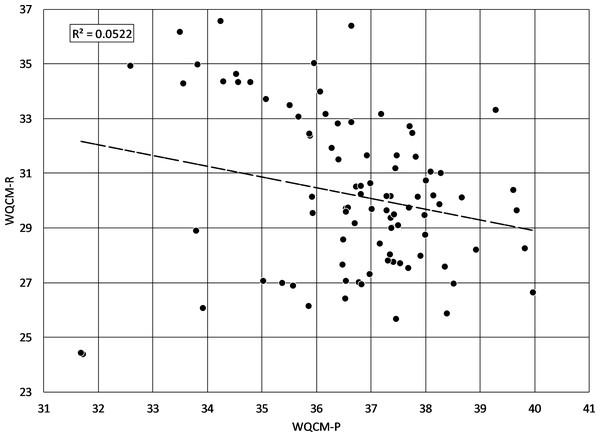 WQCM-P scores versus WQCM-R scores.