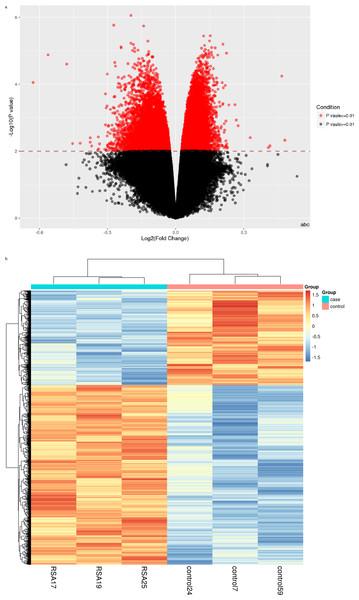 Viewsof methylation variable positions (MVPs) result.