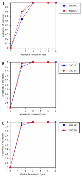 Results of the population viability analysis for all baseline scenarios showing the effect of different elephant removal rates on (A) the probability of extinction, (B) the probability of quasi-extinction at 30 animals (shown as Q30), and (C) the probability of quasi-extinction at 50 animals (shown as Q50), with and without catastrophes, flood and disease (shown as 0C and 2C)