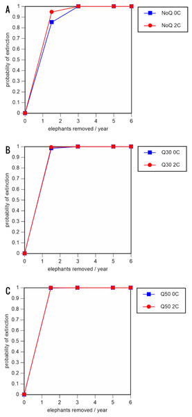 Results of the population viability analysis for all reduced female breeding rate scenarios (natality rate of 0.16 offspring/mature female/year, all other parameter values the same as in the baseline scenarios) showing the effect of different elephant removal rates on (A) the probability of extinction, (B) the probability of quasi-extinction at 30 animals (shown as Q30), and (C) the probability of quasi-extinction at 50 animals (shown as Q50), with and without catastrophes, flood and disease (shown as 0C and 2C)