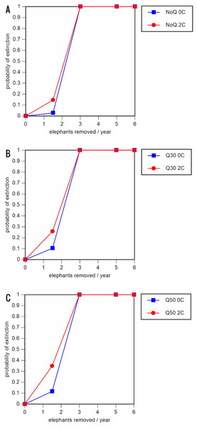 Results of the population viability analysis for the most optimistic scenarios (natality rate of 0.20 offspring/mature female/year, mortality rates reduced by 20%, all other parameter values the same as in the baseline scenarios), showing the effect of different elephant removal rates on (A) the probability of extinction, (B) the probability of quasi-extinction at 30 animals (shown as Q30), and (C) the probability of quasi-extinction at 50 animals (shown as Q50), with and without catastrophes, flood and disease (shown as 0C and 2C)
