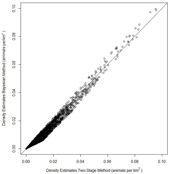 Comparison of density estimates of fin whales (Balaenoptera physalus) from a Density Surface Model (DSM) using the Bayesian Method vs density estimates from a DSM using the Two-Stage Method in the Atlantic Marine Assessment Program of Protected Species (AMAPPS) study area in summer.