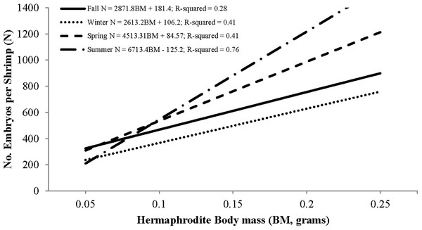 Seasonal regressions showing the relationships between the number of embryos per shrimp (i.e., fecundity) and dry hermaphrodite body mass.