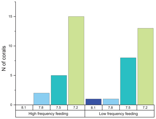 Histogram of the number of corals that exhibited negative calcification rates in each treatment.
