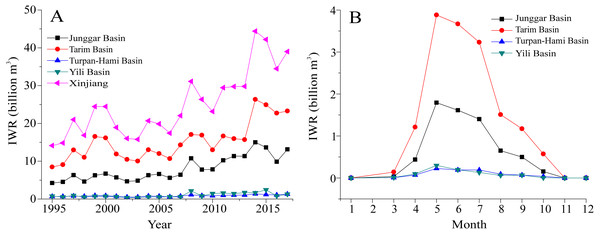 Changeable trends in the IWRs of all crops at an annual scale (A) and at a monthly scale (B) in the different basins of Xinjiang during 1995–2017.