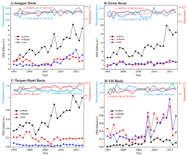 Changeable trends in the IWRs of different crops in the different basins of Xinjiang during 1995–2017.