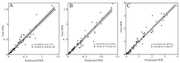 Model performance using scatter plots of predicted IWR and calculated IWR for wheat (A), corn (B), and cotton (C).