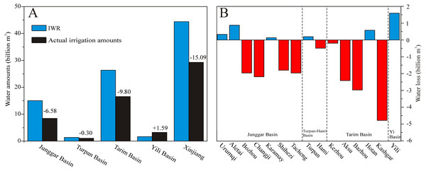 Changes in IWR and actual irrigation amounts (A) and conditions of water scarcity (B) in the different prefectures of Xinjiang in 2014.