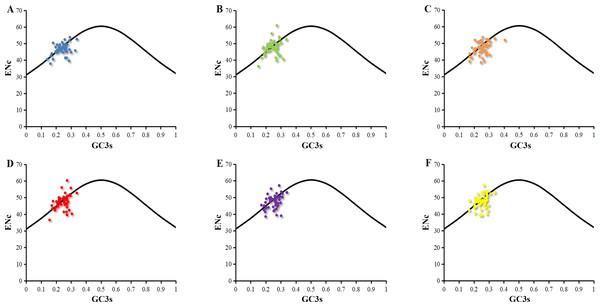 ENc-plot of chloroplast genomes of six Euphorbiaceae plant species.