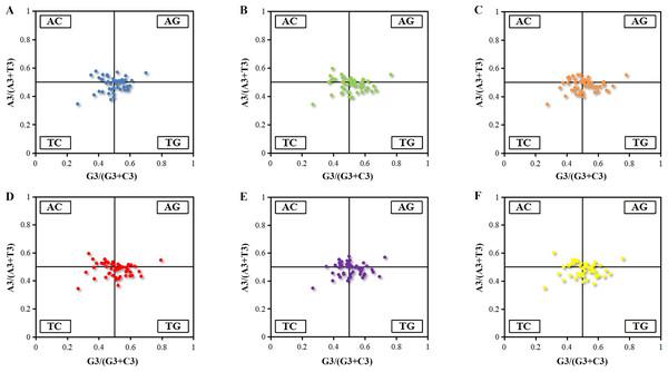 PR2-plot of chloroplast genomes six Euphorbiaceae plant species.